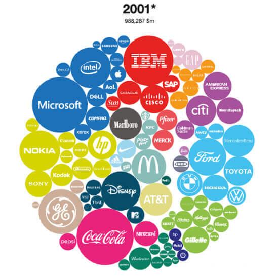 Der Wandel der Marken bis 2001