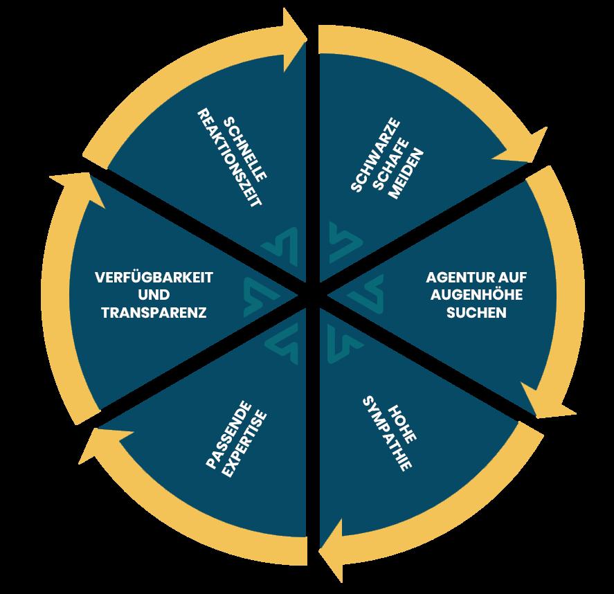 Das-Kunden-Agentur-Rad