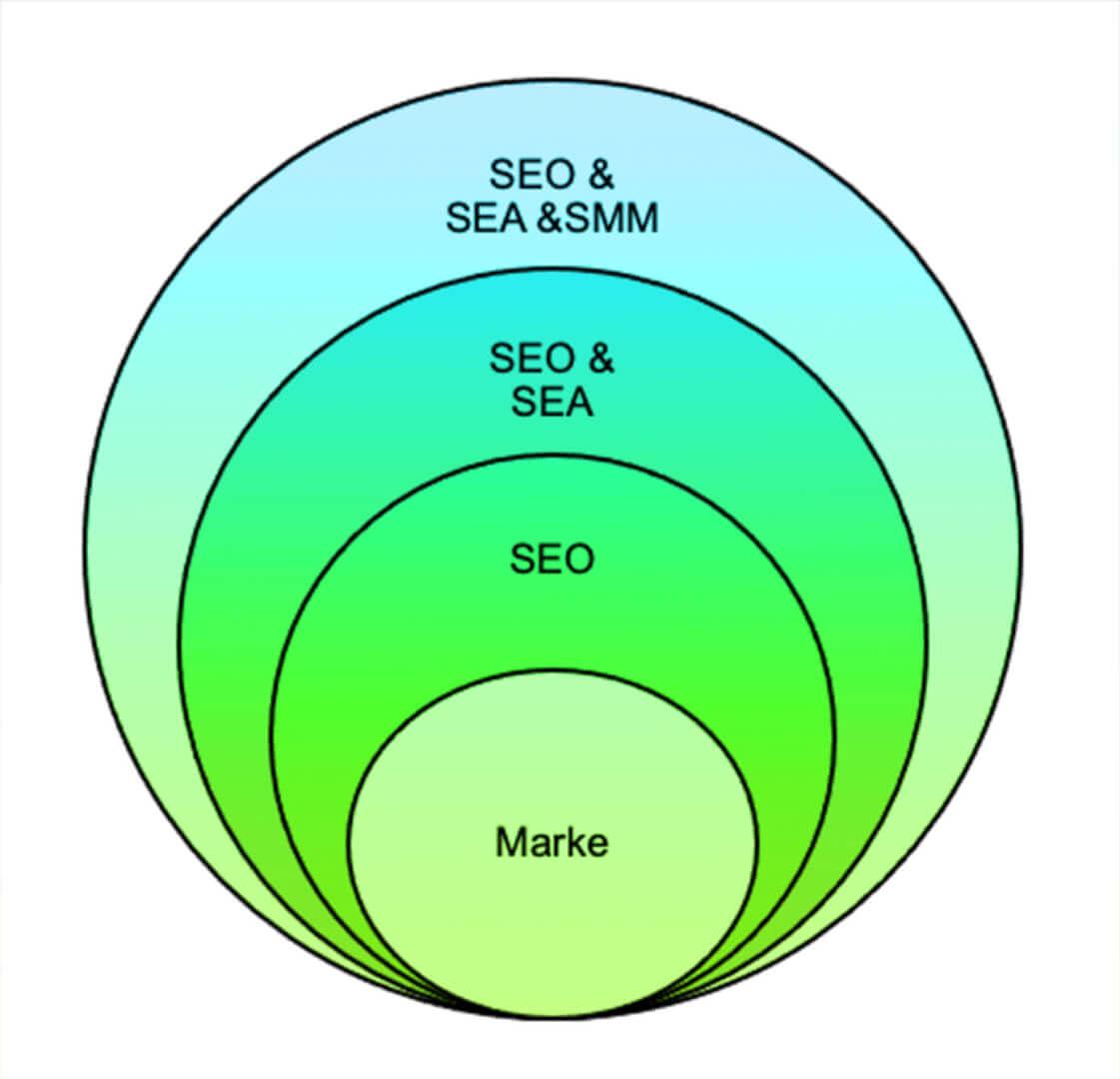 Reichweite durch SEO, SEA und Social Media