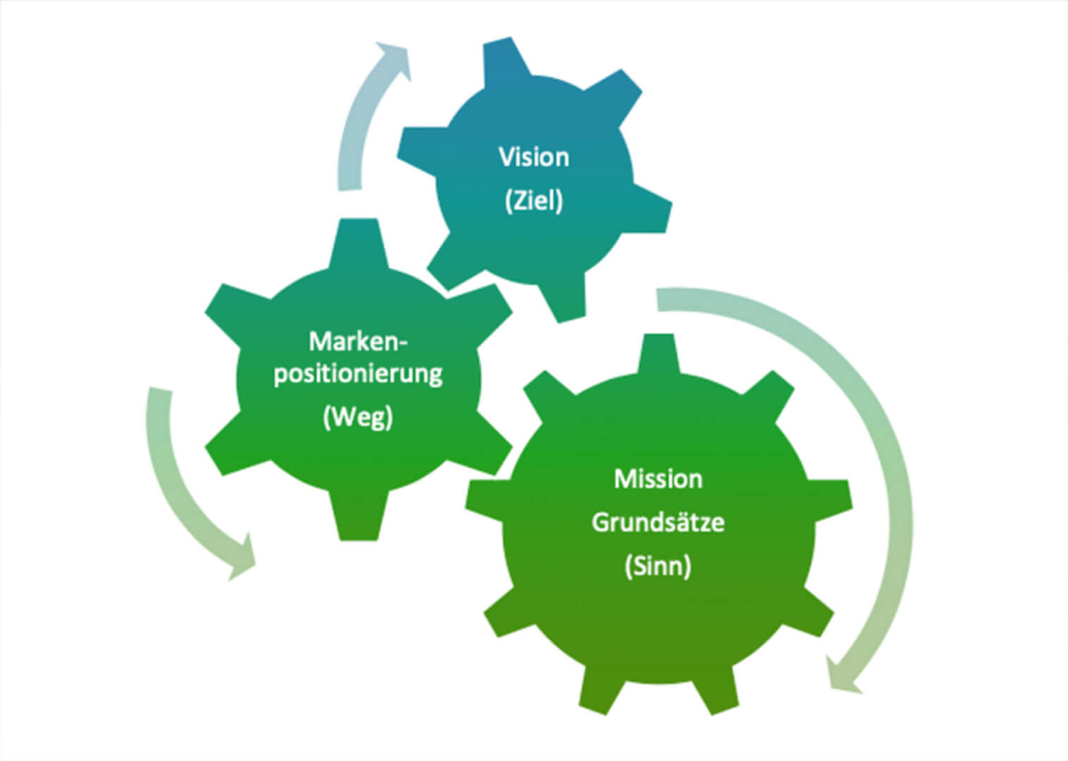 Mission - Markenpositionierung - Vision