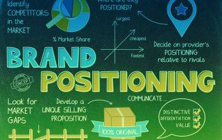 Markenpositionierung, Markenidentität, Markenführung