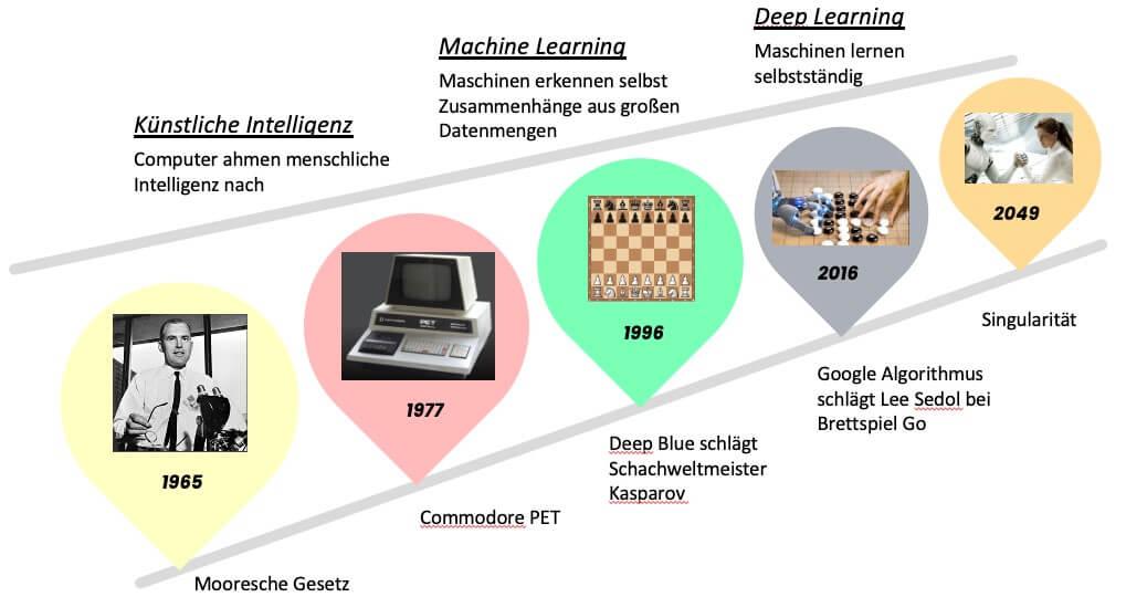 Künstliche Intelligenz – Ein kurzer Blick in die Zukunft